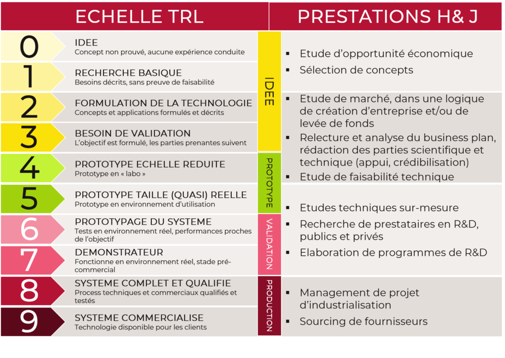 Echelle TRL, startup, projets innovants